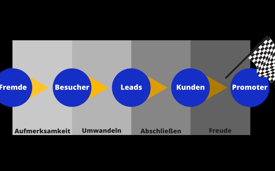 Inbound Marketing Diagramm
